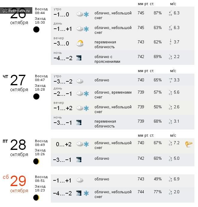 погода миасс, погода в миассе, погода на выходные, миасс, в миассе, прогноз погоды