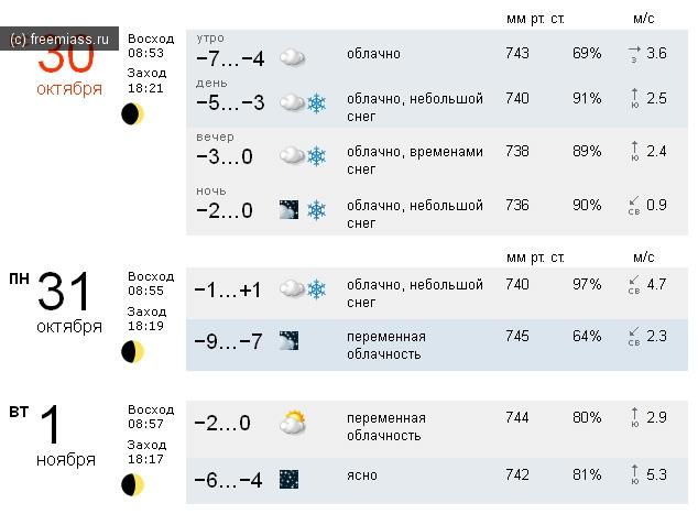 погода в миассе, погода миасс, в миассе погодоа, прогноз погоды миасс