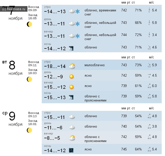 Погода в запорожской обл михайловка