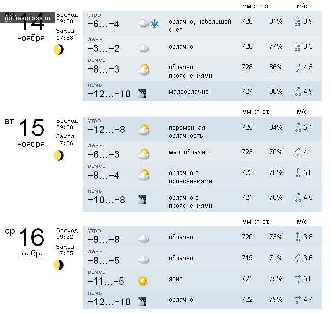 Прогноз погоды в славянске на кубани на 3