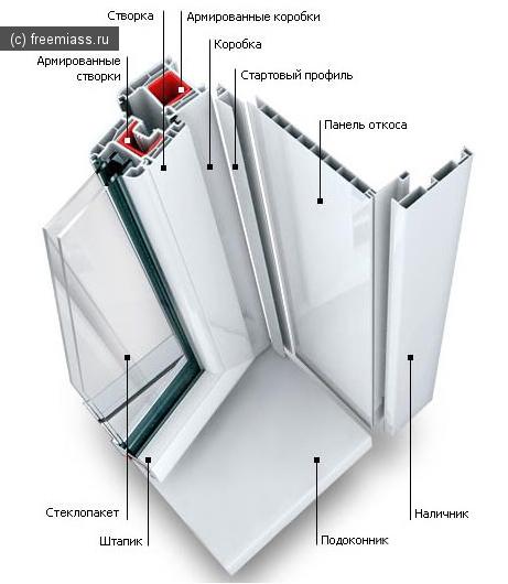 миасс, миасс онлайн, полезные советы, пластиковые окна, пластиковые окна в миассе, окна пвх, ремонт, окна